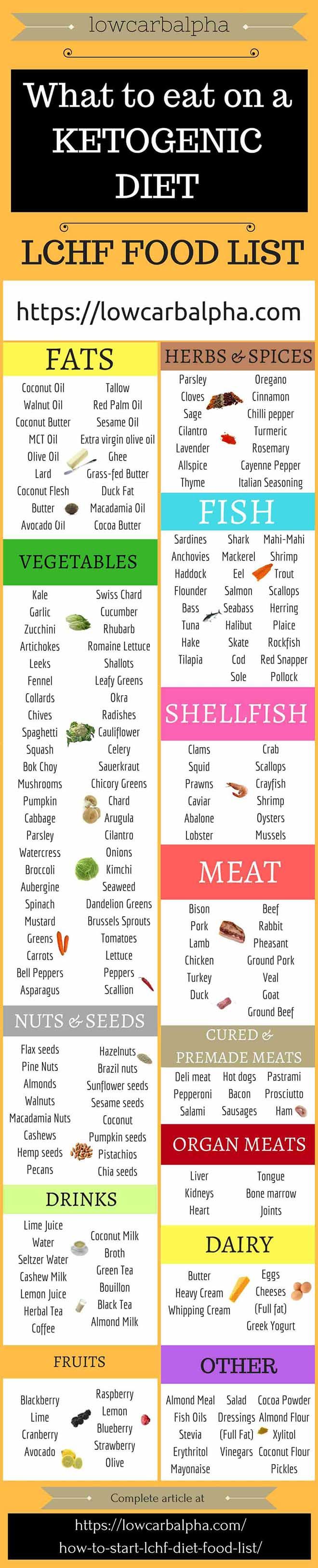 Ketogenic Quick Start | All About Ketogenic Diet