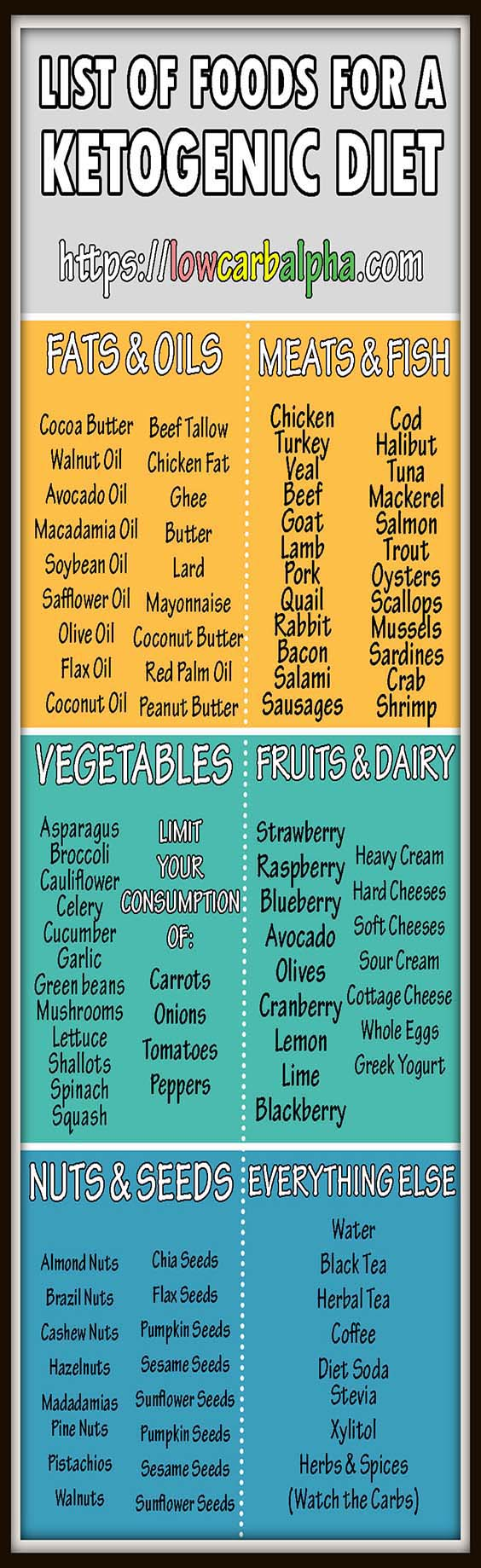 List of foods to eat on a Ketogenic Diet