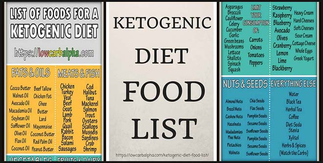 Ketogenic Diet Food List - LCHF Keto Foods and Drinks to eat