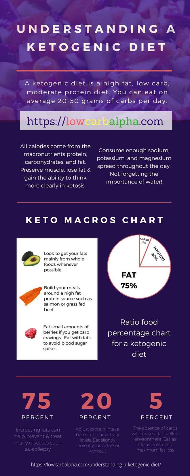 Understanding a Ketogenic Diet