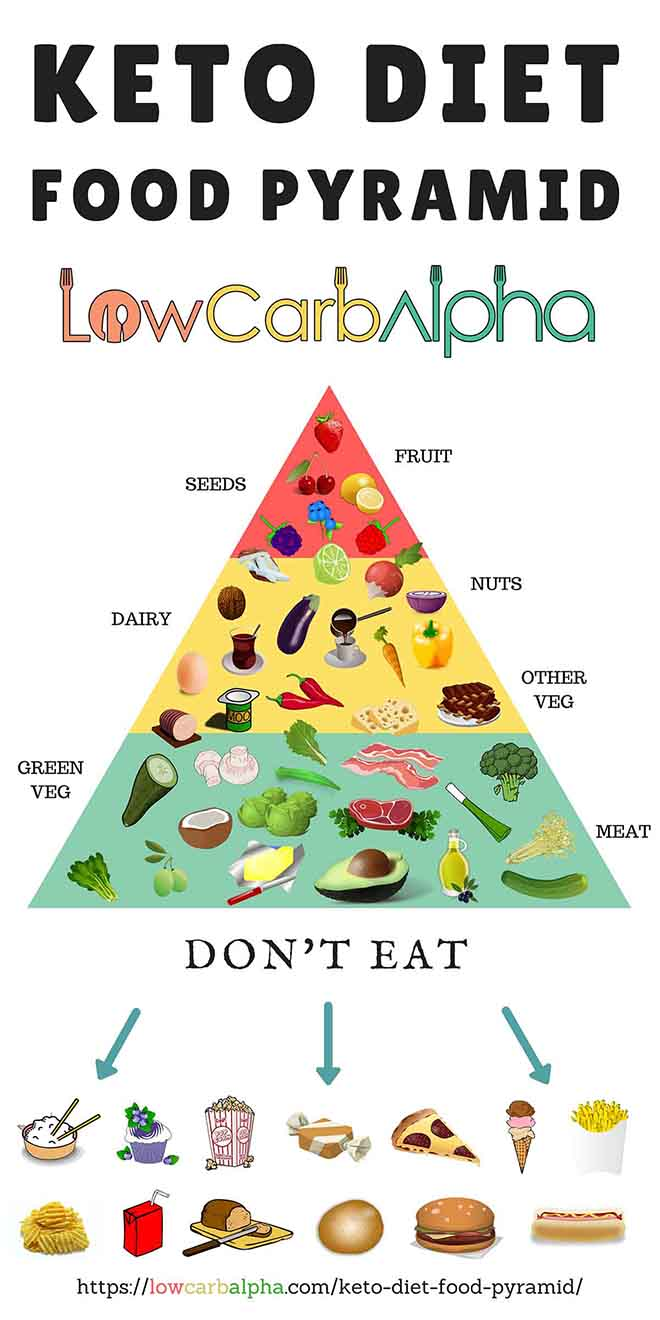 Ketogenic Diet Food Pyramid - Food Ideas
