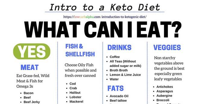 How To Do Ketogenic Diet | All About Ketogenic Diet