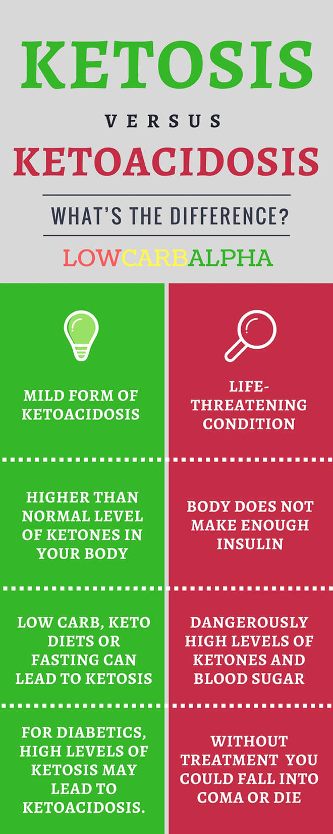 Ketoacidosis (DKA) vs Ketosis What's the Difference?
