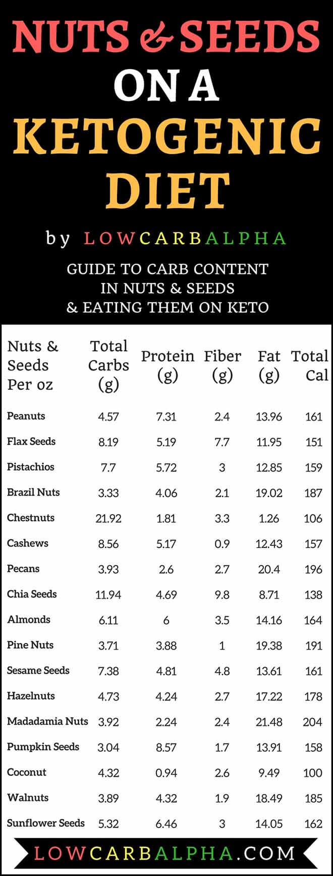 Guide to Carb Content in Nuts and Seeds on a keto diet #lowcarb #keto #LCHF #lowcarbalpha