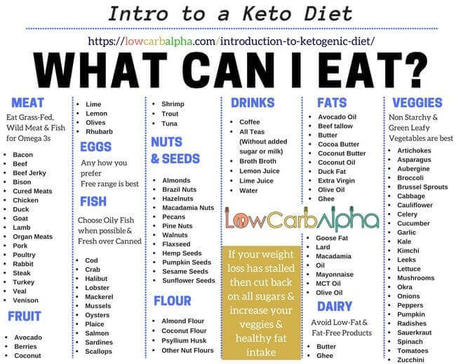 Intro-to-a-Keto-Diet-featured-660x520.jp